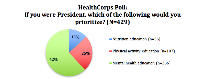 Poll: Priorities